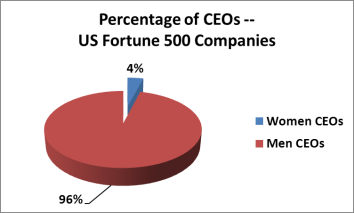 as of July 2012, http://wexpo.biz/women_ceos