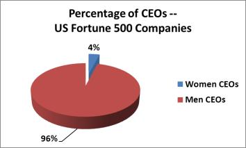 as of July 2012, http://wexpo.biz/women_ceos