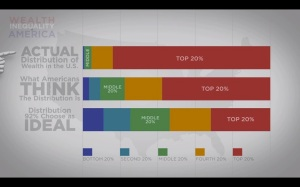 Wealth Inequality in America The actual distributions of money in the US in a video infographic